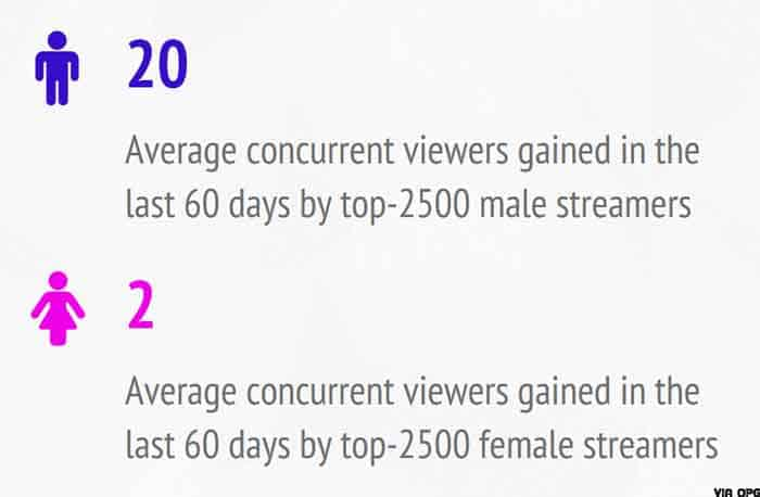Female streamers concurrent viewership stats