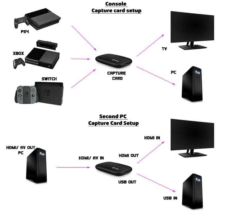 How to set up a capture card for your PS4, Xbox, Switch and PC